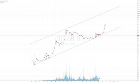 BTCUSD: Again a bitcoin fractal.