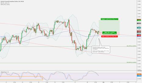 GBPCAD: GBPCAD has broken short term trendline