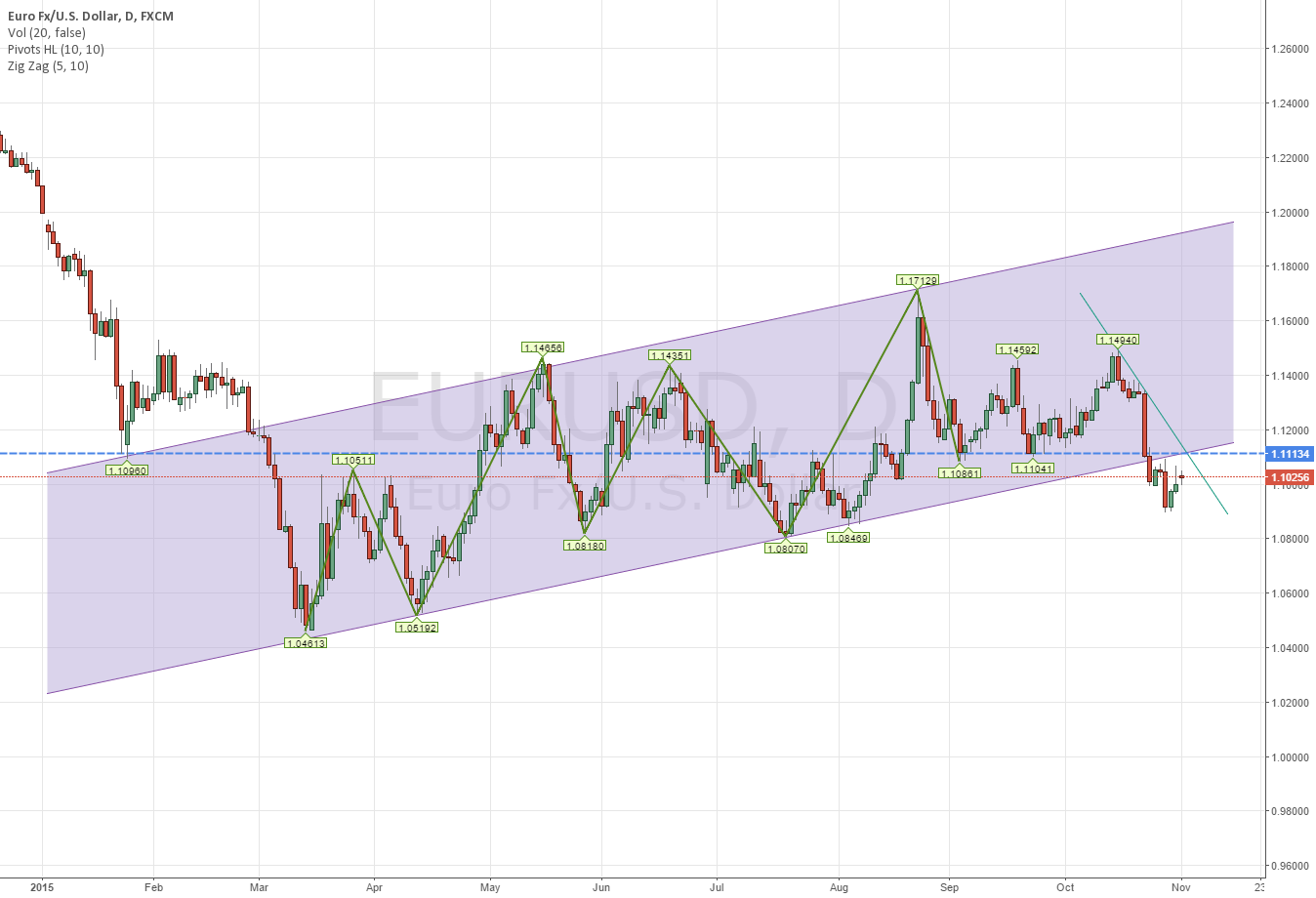 Tough Spot for EURUSD