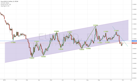 EURUSD: Tough Spot for EURUSD