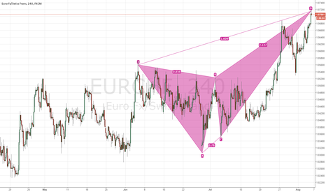 EURCHF: possible bearish crab