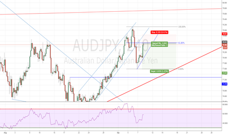 AUDJPY: AUDJPY SHORT catch some pips down