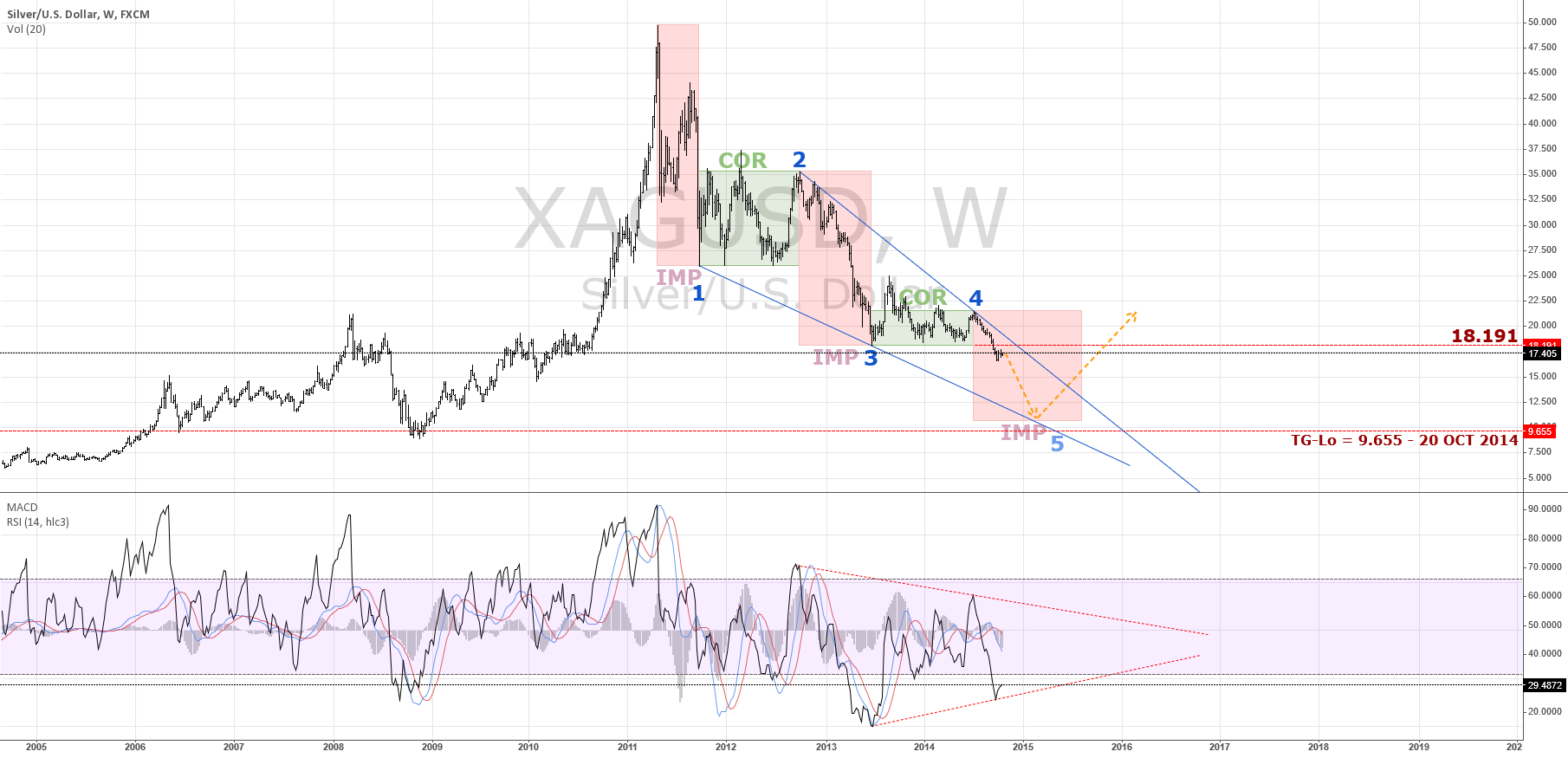 Silver Lining Up For Dull Move | $XAG $USD $SILV #silver $XAU
