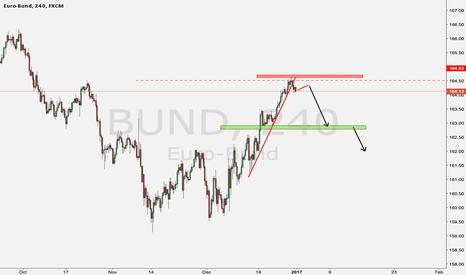 BUND: A Potential winning trade