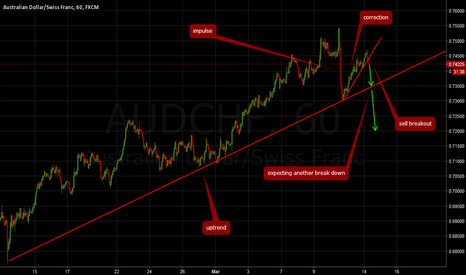 AUDCHF: AUDCHF: Sell breakout