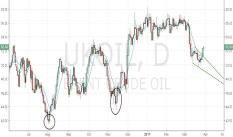 UKOIL: Brent Oil – Next destination is $53.50