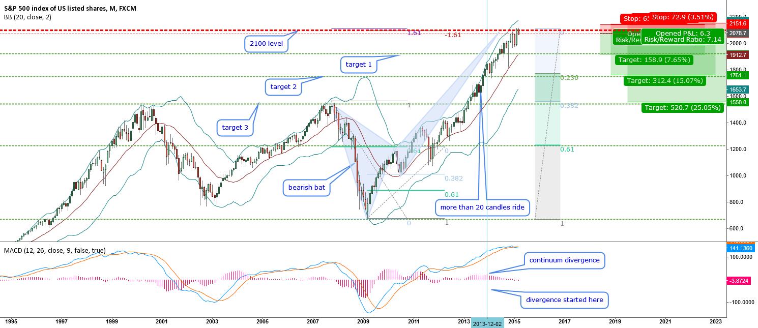 SPX 500 - Long term short bias - critical level 2100
