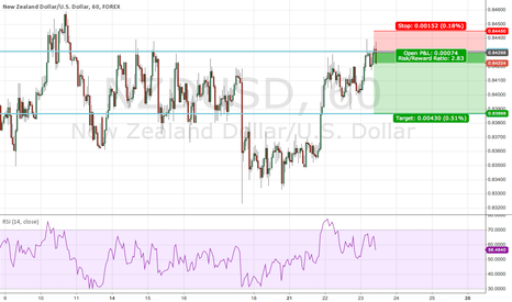NZDUSD: NZDUSD - Channel Short