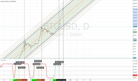 BTCUSD: Next bubble timing