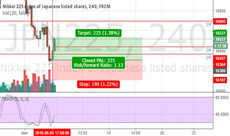 JPN225: 213 pips profit realized in nikkei today