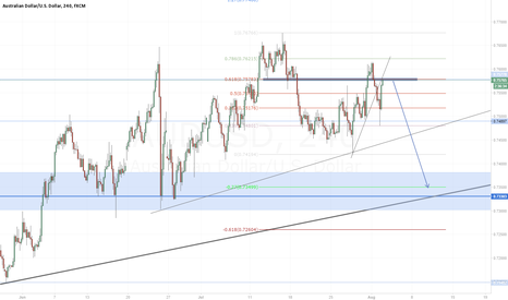 AUDUSD: Good entry for short !