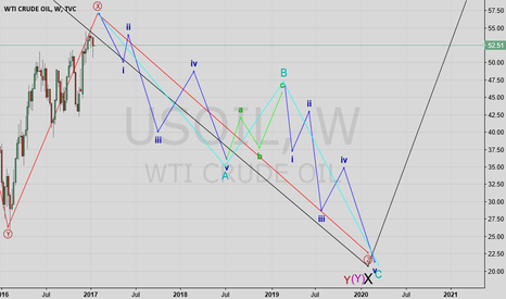 USOIL: US Oil Short Weekly Chart