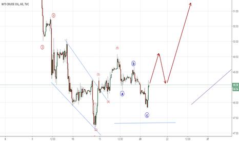 USOIL: Crude Oil : Looks like the bottom is set (Elliott Wave Analysis)