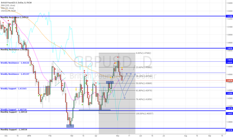 GBPUSD: Sterling Sell Opportunities