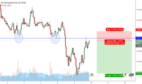 EURJPY: EURJPY 60M Double Top At Resistance