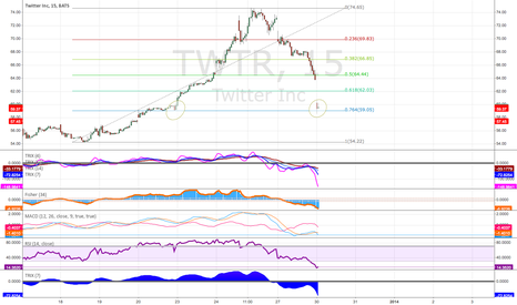 TWTR: could be a key level! a make or break situation!