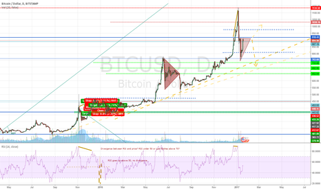 BTCUSD: descending triangle in an uptrend