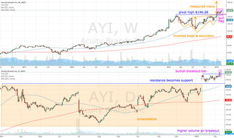 AYI: AYI measured move up to $180?