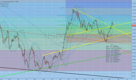USDJPY: Time to start buying for the long term?