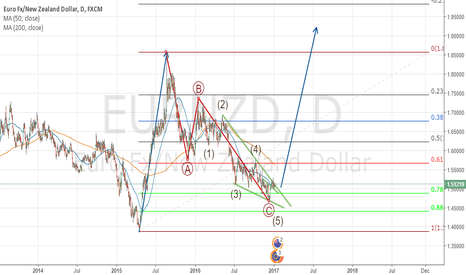 EURNZD: NEW IMPULSE IN EURNZD - DAILY CHART