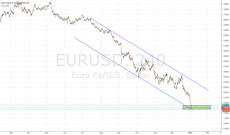 EURUSD: support area for euro