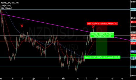 NZDUSD: NZDUSD potential short