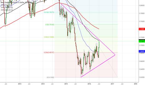 NZDUSD: Nzdusd Weekly, 50 week  EMA, descending long term trend linei fi