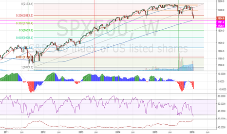 SPX500: 200sma on Weekly coming up
