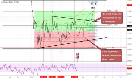 EURUSD: EURUSD Analysis