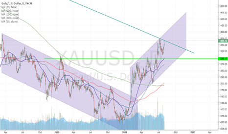 XAUUSD: Will GOLD break the long term trend line this time ?