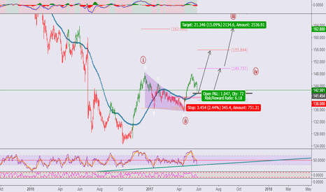 GBPJPY: GBPJPY**Buy after retracement done