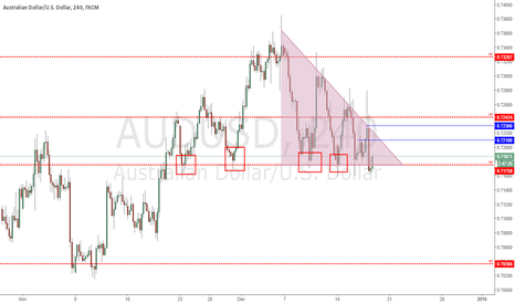 AUDUSD: Analysis AUDUSD - 17/12/2015