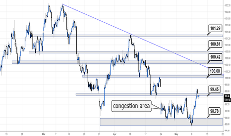 DXY: Expect a retest of the congestion area @RAJFX10 #FX
