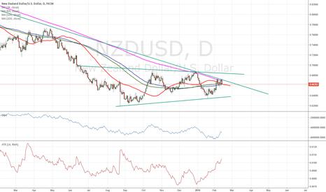 NZDUSD: $nzdusd look like a bottoming formation
