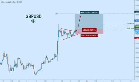GBPUSD: Keep an Eye on Cable!  Potential Bull Flag Breakout
