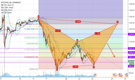 BTCUSD: Short-Term Bullish