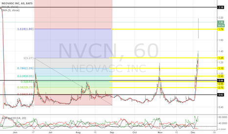 NVCN: Team unload close to $2.19 and then reload share at dip.