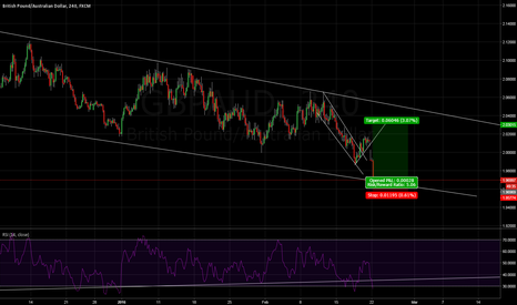 GBPAUD: Time to long