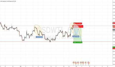 USDWTI: WTI OIL SHORT 1H