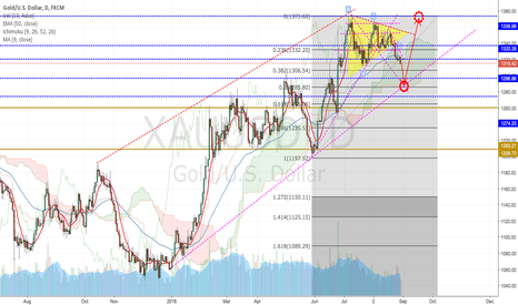 XAUUSD: SELL AND BUY