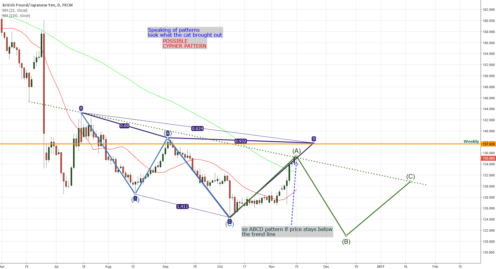 GBPJPY Possible Cypher pattern
