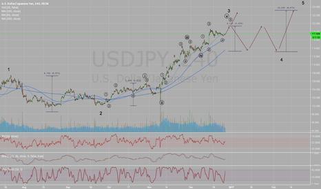 USDJPY: Long USDJPY with target 119.2 then short to 114