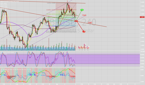 GBPUSD: Very important point at $1.32