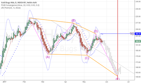 HUI: Keep an Eye on the HUI Index