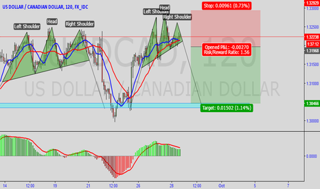 USDCAD: USDCAD H/S Pattern
