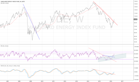 VDE: VDE weekly - trend changed - 4/22/2016