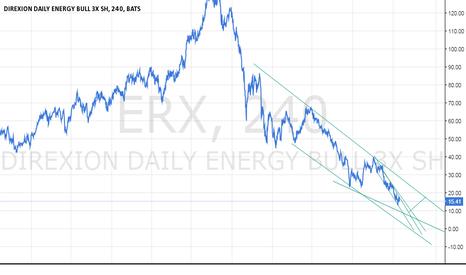 ERX: ERX - bearish target at 9$ then 18$ in april.