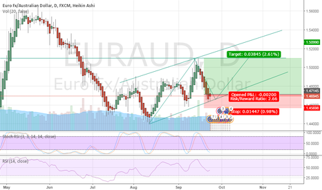 EURAUD: EUR-AUD : WAIT FOR LONG