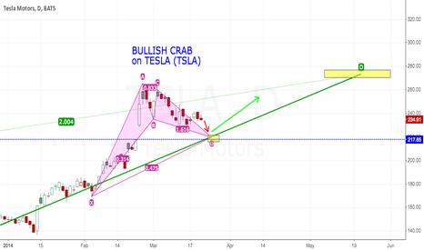 TSLA: BULLISH CRAB pattern on TESLA (Down then Up)