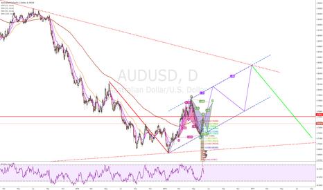 AUDUSD: AUDUSD directional overview